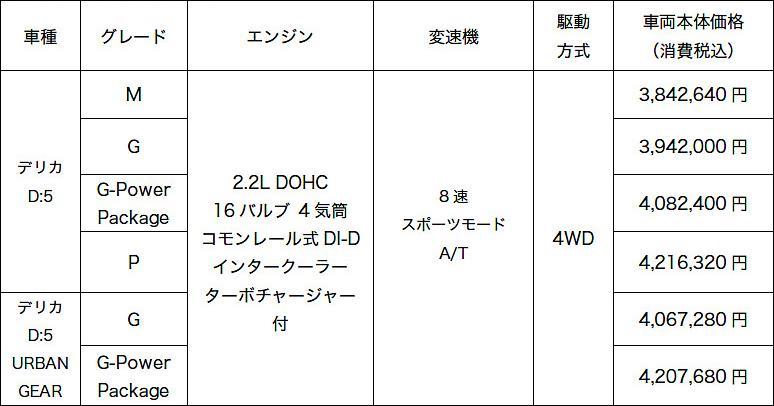 デリカD:5と一緒に日本一の星空を見に行こう!