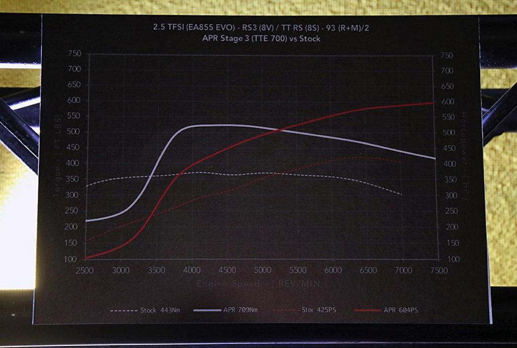 「輸入車チューニングの進化がすごい!」ゼロヨン加速9.4秒を叩き出す740馬力のアウディTT RS改【東京オートサロン2020】