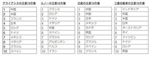 ルノー・日産・三菱、2018年上半期は過去最高の554万台販売