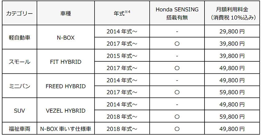 ホンダ 中古車で最短1カ月の月極定額モビリティサービス開始