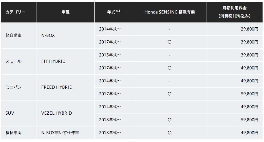 ホンダが最短利用期間1か月、月額2万9800円から利用できる中古車の月額定額モビリティサービスをスタート