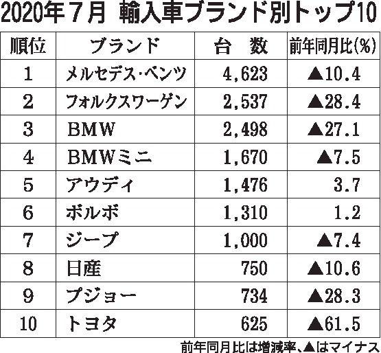 2020年7月の外国メーカー車新規登録17%減、6月より大幅改善 ディーゼル比率過去最高