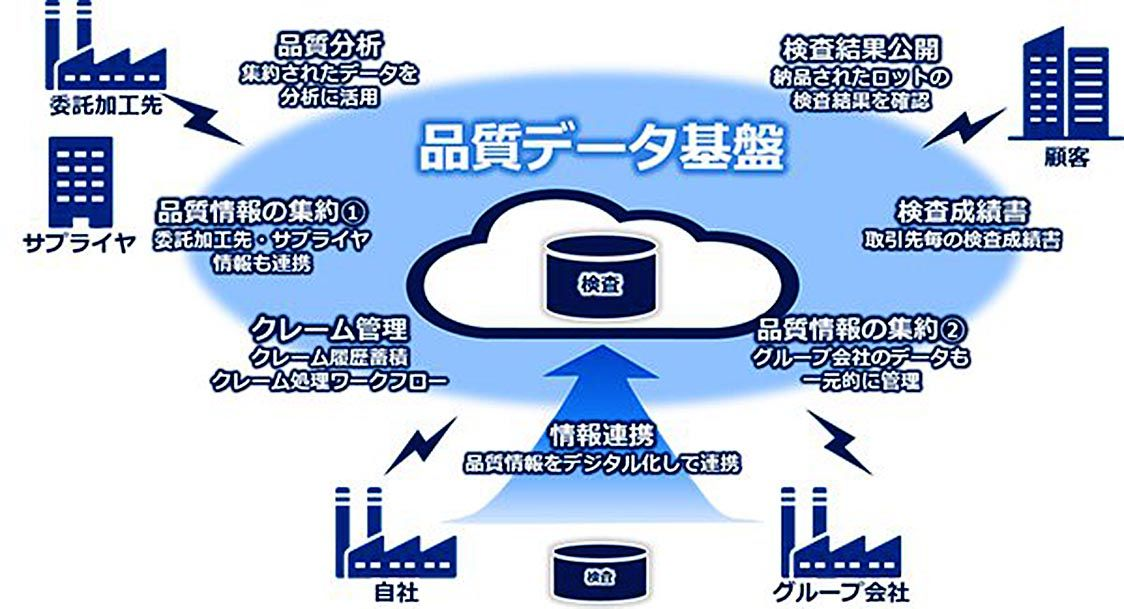 東レとNEC、品質データ基盤を構築 検査情報 デジタルで共有