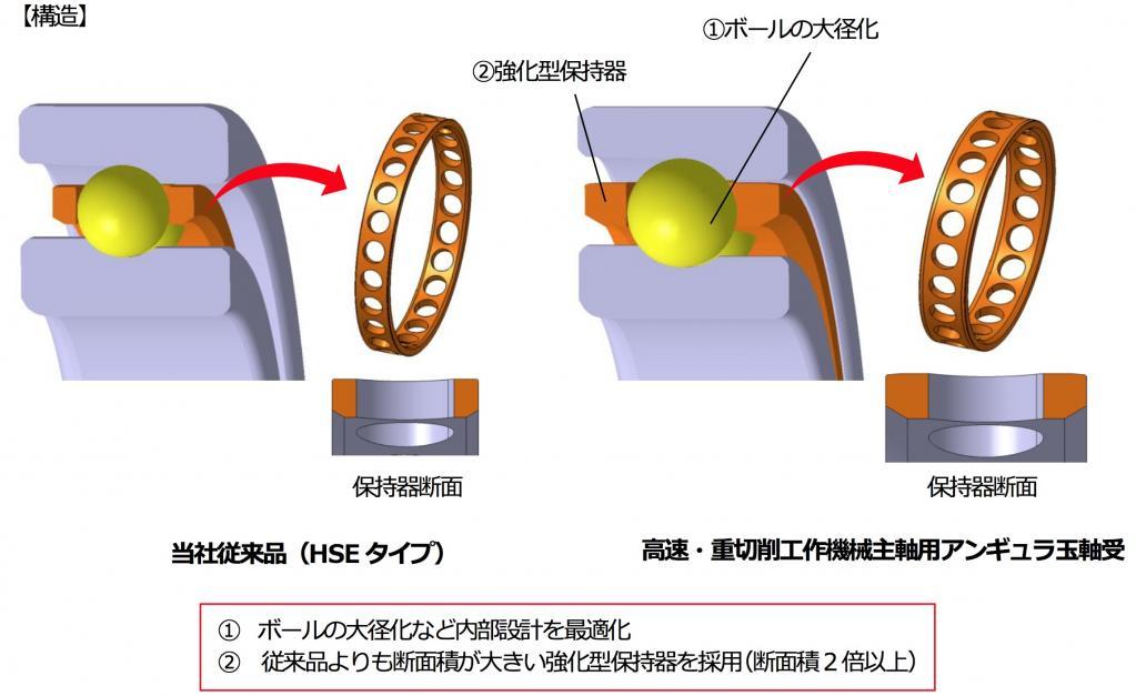 NTN:「高速・重切削工作機械主軸用アンギュラ玉軸受」を開発