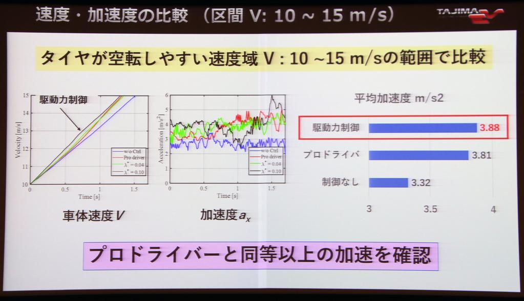 タジマEVが2020HP・600Nm・0-100km/h加速1.95秒の6輪ハイパーEV「MONSTER E-RUNNER Kode6」を年内発売!