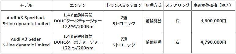 人気オプションなどを満載したアウディA3の限定車「S line dynamic limited」発売
