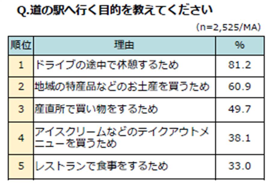満足度の高い「道の駅」ランキング、3位道の駅 伊勢志摩、2位道の駅 猪苗代、1位は?
