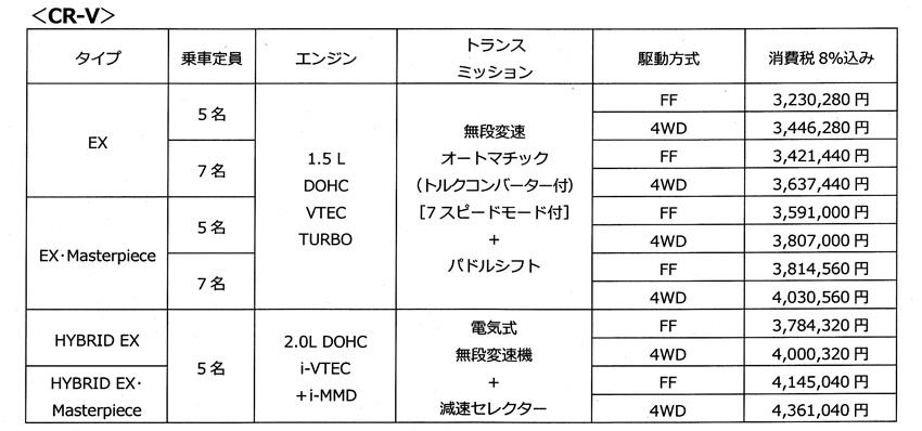 ホンダ「新型CR-V」詳細解説 クラストップの質感、走りを目指したグローバルSUV