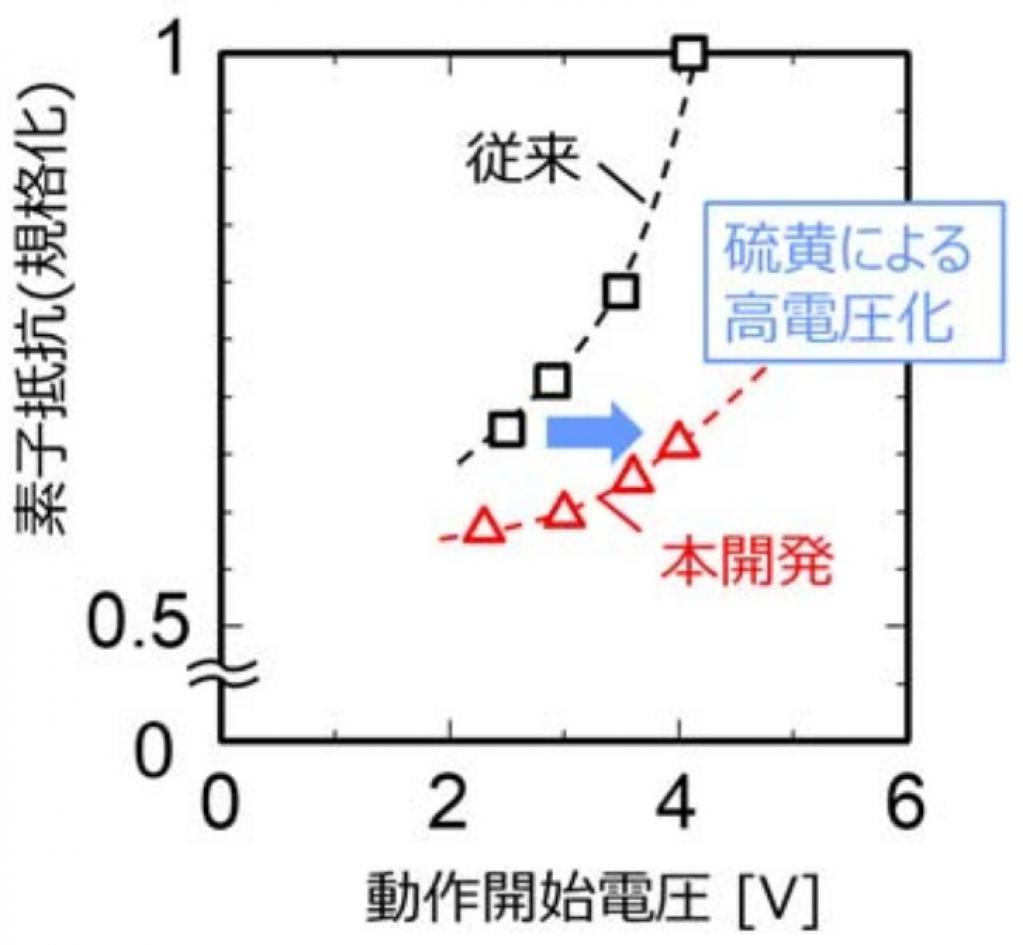 三菱電機、東京大学:電磁ノイズの影響を受けにくい動作原理を世界で初めて考案