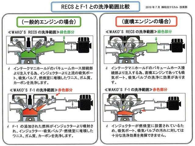 直噴エンジン、一般的なエンジン対応しています。