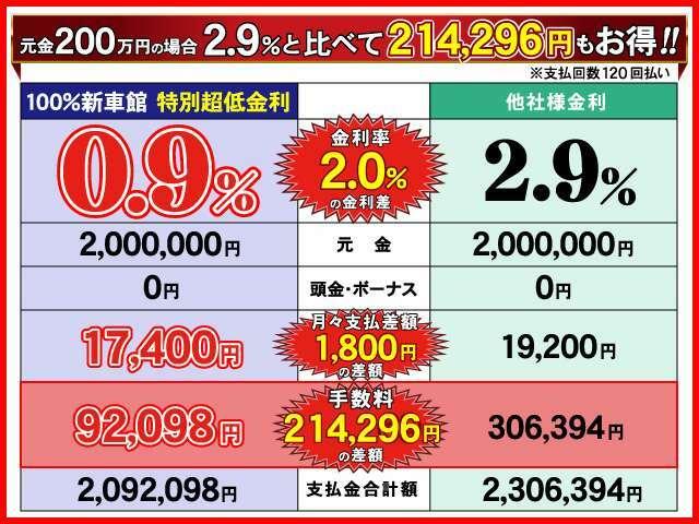元金200万円の場合金利2.9%と比べて214,296円もお得!