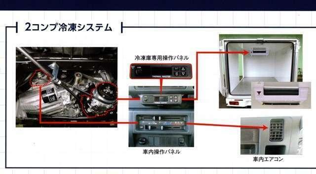 冷蔵冷凍車 4WD 省力パック -25℃設定 2コンプレッサー 強化サス 前後衝突被害軽減ブレーキスマアシ付 バックソナー LEDヘッドライト キーレス カラードバンパ- オートマ
