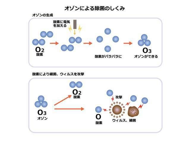 オゾンはすぐに酸素に変わりますがこの時にウイルスや臭いのもとに吸着し分解してくれます!