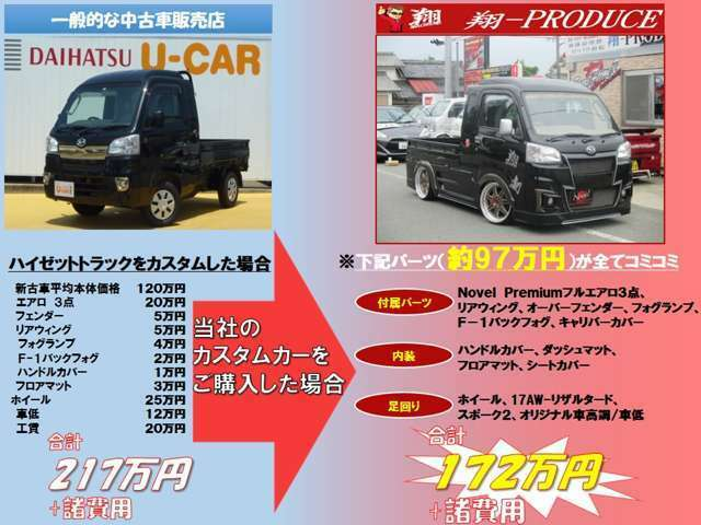 Aプラン画像:例えば、通常のハイゼットトラックをカスタムするより当社で車体を購入した方がお得です♪