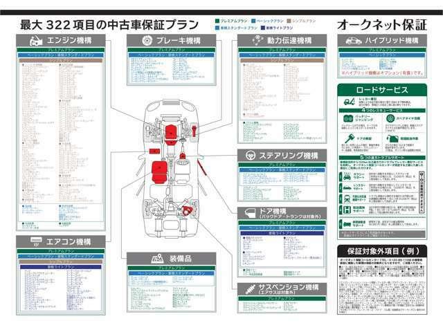 Bプラン画像:◆190項目以上のワイドな保証で安心サポート