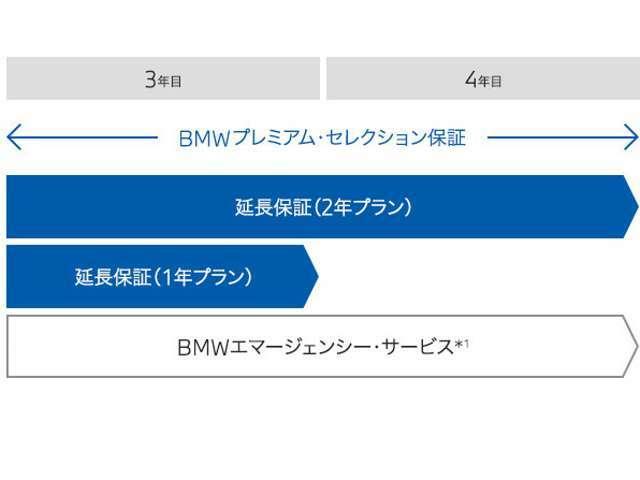 Bプラン画像:新車登録より4年以内は2年延長保証、4年以上は1年延長保証にご加入いただけます