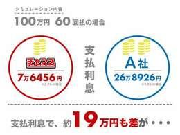 チャンスは千葉・茨城12店舗展開中!!チャンスグループの在庫は1200台!!
