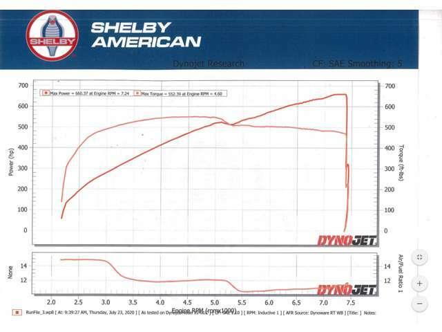 ネバダ州ラスベガスのシェルビーアメリカン本社にて、シャシダイにて性能計測済み。カタログ値に比べ、タイヤ抵抗など様々な悪条件のなかでも、実測660.37hp @7,240を記録。