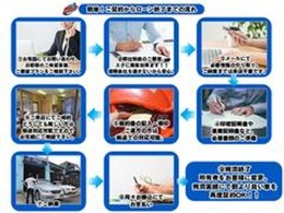 1お問い合わせ→2ご審査→3メール→4書類ご準備→5契約書郵送→6ご契約→7納車→8月々支払い→9完済