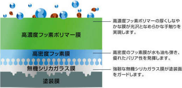 Aプラン画像:5年保証・ガラス系吹付コーティングです。ご自身で洗車をされる方に特におすすめです。
