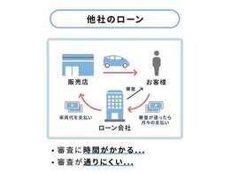 新入庫続々入庫中!!千葉県の自社ローンなら、くるまのミツクニ千葉店♪ミツクニは頑張る人を応援致します!!