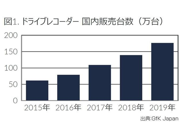 ドライブレコーダーの国内販売台数は増加中!約3割程度の方が設置しています。(ソニー損保調べ)