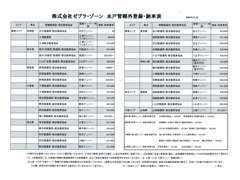 他県のお客様には2択納車をご用意1当社にて登録・ご納車(上記納車表参照)2ご自身で登録(提出書類は当社で用意。+5千円)
