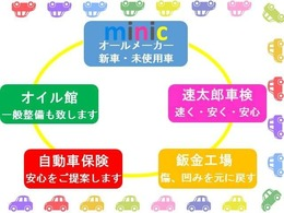 minicでは自社民間車検工場を完備しており、車検やオイル交換のメンテナンスからお車の保険、鈑金工場も完備しており車両のメンテナンスもお任せください。