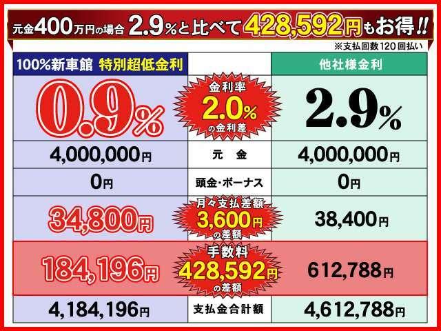 元金400万円の場合金利2.9%と比べて428,592円もお得!
