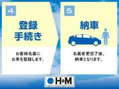 《購入の流れIVV》登録⇒お客様の名義に登録変更します⇒名義変更完了後、納車となります。