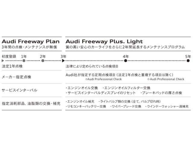 Bプラン画像:初度登録から3年間付帯している「Audi Freeway Plan」に含まれる法定点検、指定点検、指定消耗部品の交換などのメンテナンスをご希望により、初度登録から5年目まで延長できるプログラムです。