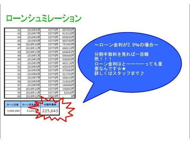 特別低金利!2.9%にて実施しております☆分割手数料はとっても重要な注目ポイントです!→次を見れば一目瞭然!?