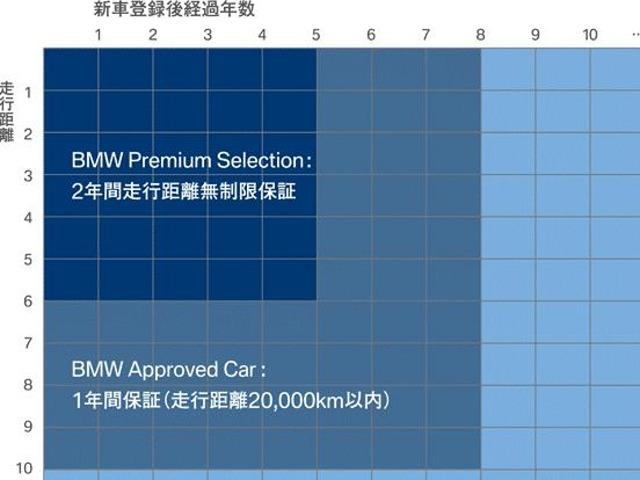 Aプラン画像:新規登録より5年、6万キロ以内のお車でしたらプレミアムセレクションに変更可能です。