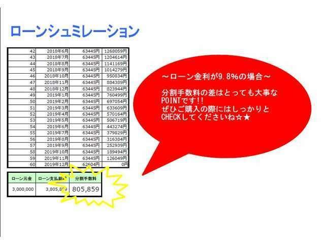 分割手数料だけで580,216円も変わります!ローンシュミレーションも簡単にできますので、お気軽にお問い合わせくださいませ!!