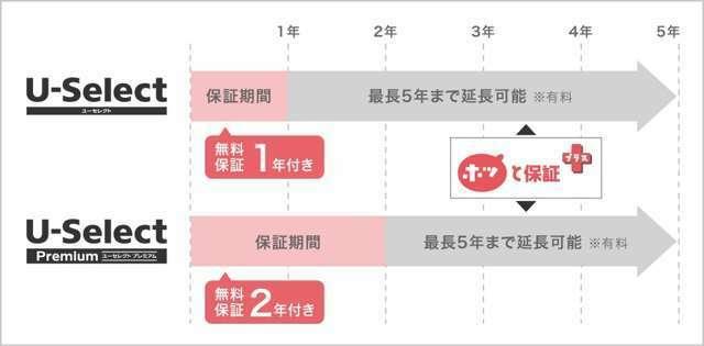 Aプラン画像:U-Selectプレミアム商品は1~3年間の延長保証が有料にて選択できます