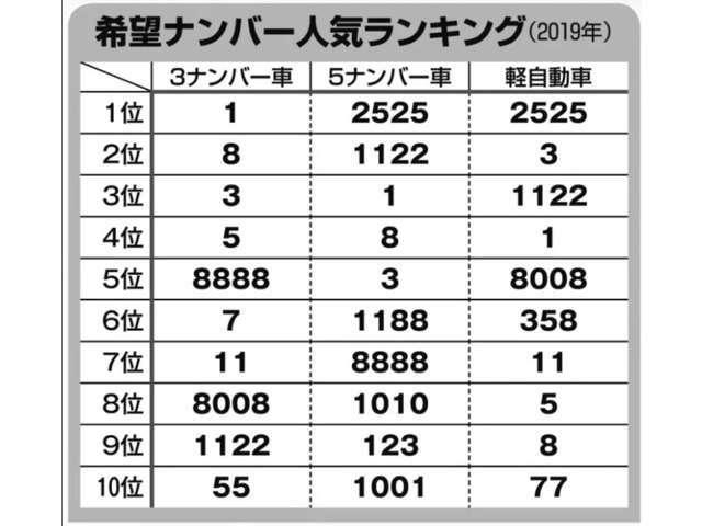 2019年の希望ナンバーランキング♪ニコニコなナンバーが勢ぞろい(^^♪
