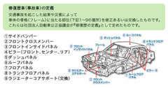 修復歴車だからと毛嫌いはNG!実は全く影響のない車両も多いんです!気になる部分は細かくご説明致します!!