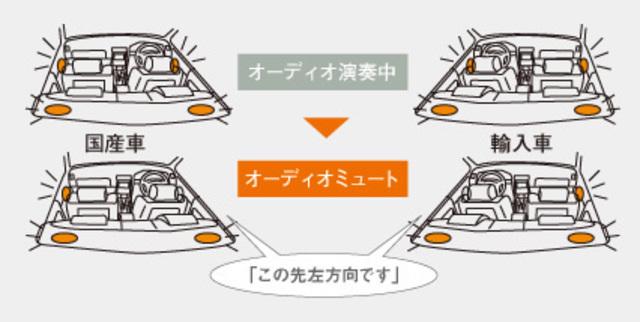 オーディオ演奏中に音声案内が入る場合は、ドライバー席側のスピーカを自動でミュートします。左ハンドル側にも設定可能です。