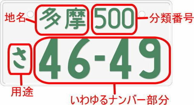 Aプラン画像:数字4ケタをご希望のナンバーに申請できます。人気の数字ですと抽選になり取得までに数日かかることがあります。