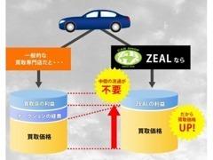 ◆当社は、出来る限り高くお客様の愛車を買い取らせて頂きます!査定だけでも是非、お声掛けください!