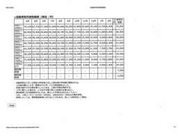 月割り自動車税早見表になります!2001CCから2500CCの欄をご参照下さい!