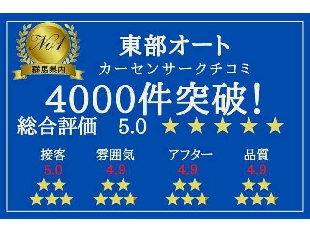 東部オートのクチコミ数は4000件を突破しました!ありがとうございます。これからもお客様のご意見に耳を傾けてより良いサービス向上を図っていきます!!