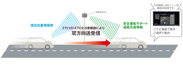 「ETC2.0」では、、自動料金収受などのサービスが受けられます。さらに今後、道路交通情報や走行履歴・経路情報などのビッグデータを活用して、さまざまな新しいサービスが順次導入される予定です。