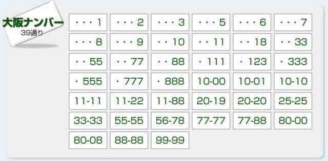 Aプラン画像:お好きな番号をナンバープレートに! 一般希望番号と抽選希望番号がございます。抽選希望番号の場合は、当選までお時間を要する場合もございます。