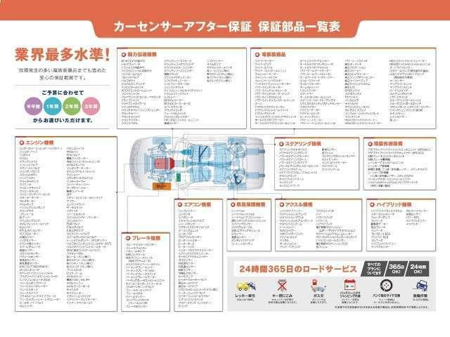 Aプラン画像:割安のカーセンサーアフター保証半年プランを取り扱っています。詳万一の故障で急な出費平均的な費用って?保証があれば費用¥0円!