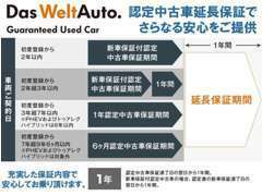 ◆安心の認定中古車にさらなる安心をご提供。『認定中古車延長保証』。延長保証期間は、認定中古車保証満了日の翌日から1年間。