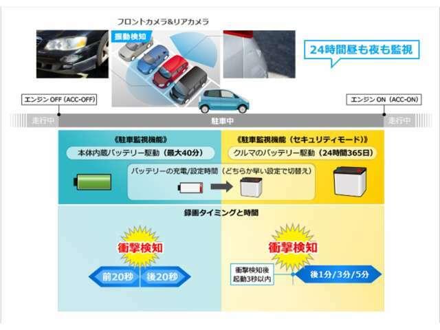 前後2つの広視野角カメラで事故や車上荒らしなどから24時間常にクルマを監視。駐車中に振動を検知すると3秒以内に起動、その後通常録画設定時間(1分/3分/5分)の映像を録画する「駐車監視機能」に対応。