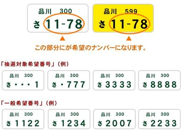 Bプラン画像:希望番号には一般希望番号と抽選希望番号があり都道府県により抽選対象番号が異なります。