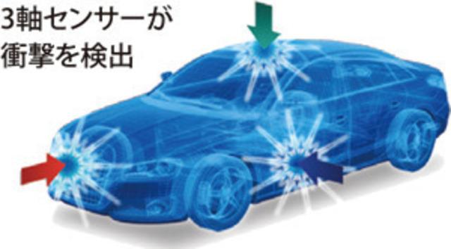 Aプラン画像:イベント記録などの際に衝撃を検知する「Gセンサー」に加え、速度・緯度・経度などの自車位置情報を測る「GPS」を搭載。