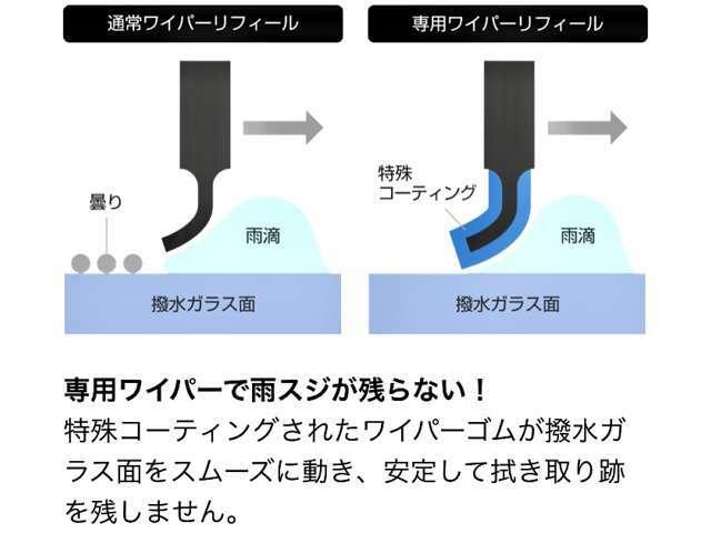 Bプラン画像:独自のガラスコーティング施工+専用撥水ワイパーリフィール(ワイパーゴム)へ交換により、高い撥水効果を持続します。
